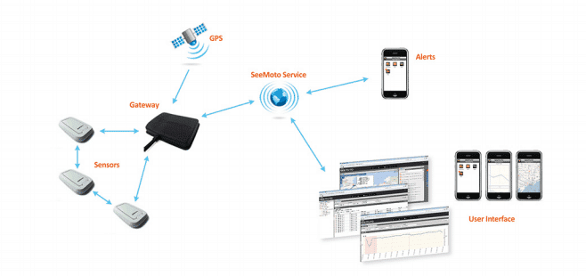 wireless-gps-monitoring-system
