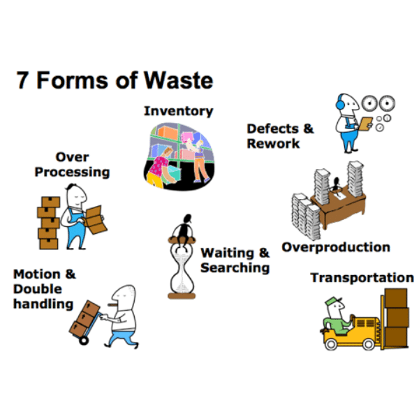 Lean's 7 forms of waste in a process
