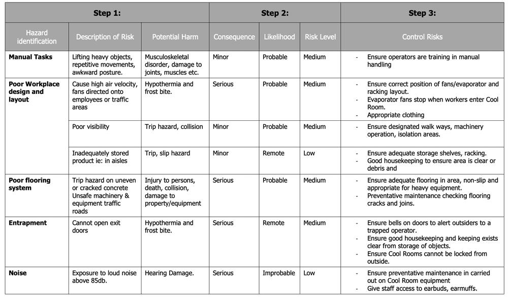 Cool room risk assessment matrix 1