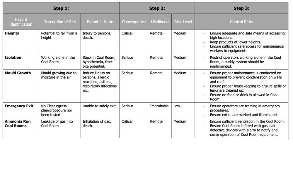 Cool room risk assessment matrix 3