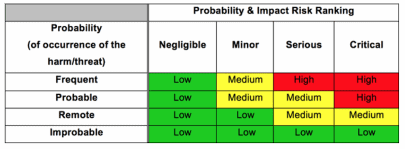 Risk classification matrix based on probability and Impact