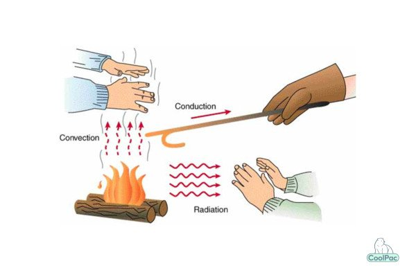 shows heat transfer in three forms conduction convection and radiation